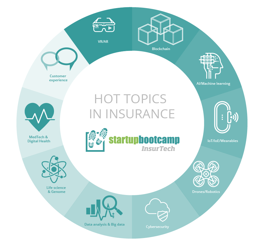 Startupbootcamp InsurTech Hot Topics and Themes in Insurance