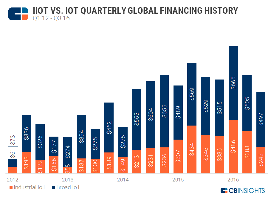 Investment in IoT continues to grow, with Industrial IoT solutions starting to take a larger piece of this.