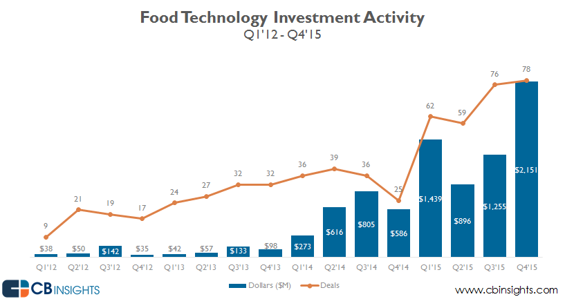 Compared to the previous year the total amount of money raised by Food Tech startups in 2015 increased by 152% to $5.7B.