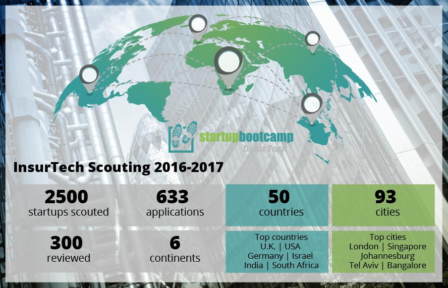 Startupbootcamp InsurTech Scouting-01-1