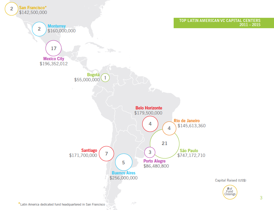 LATAM Venture Capital Trends By LAVCA