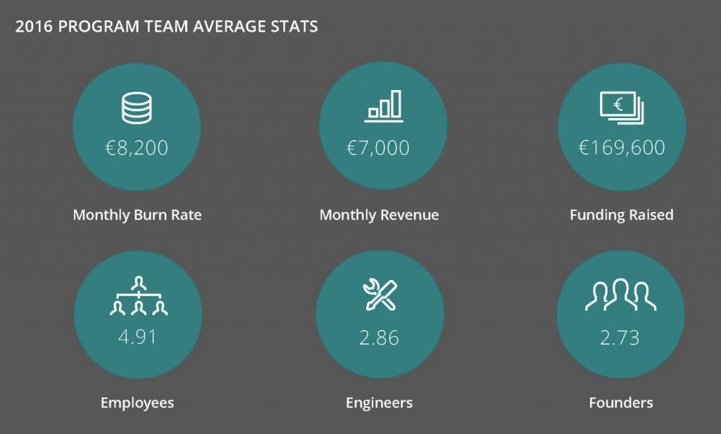 Startupbootcamp Average Team Info Accelerator Cohort Startups