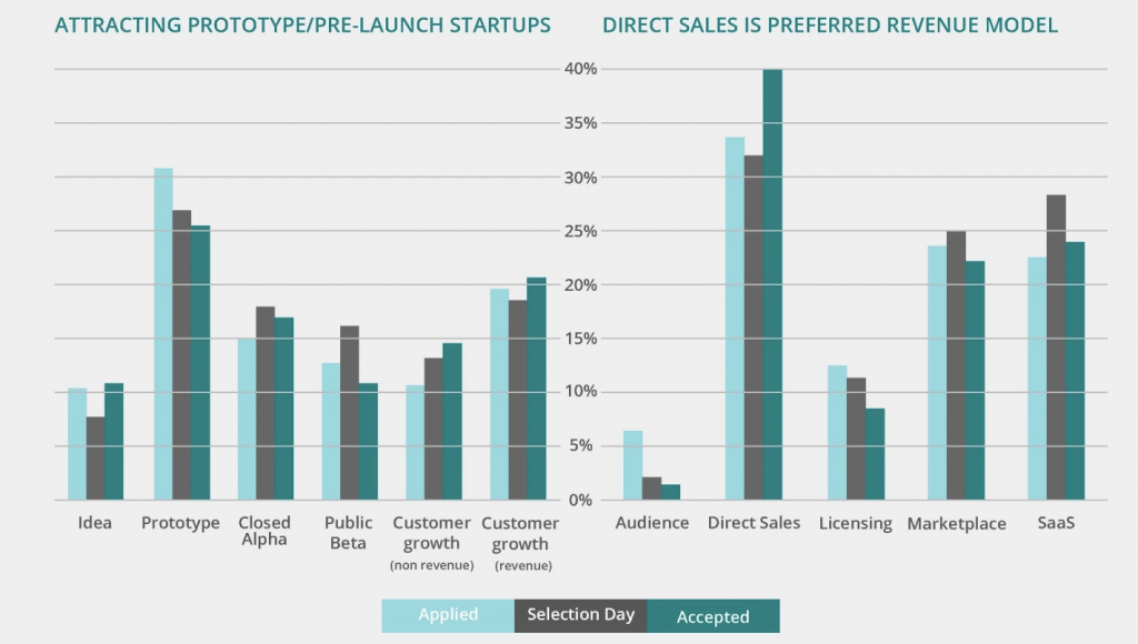Company Stage and Business Model Startupbootcamp Accelerator Startup Selection