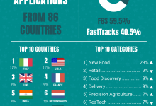 Startupbootcamp FoodTech: 696 applications from 86 countries for our 2018 program